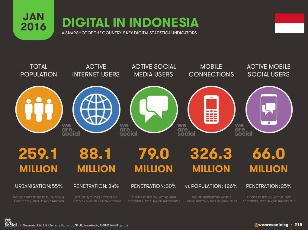 Pengguna Internet Indonesia